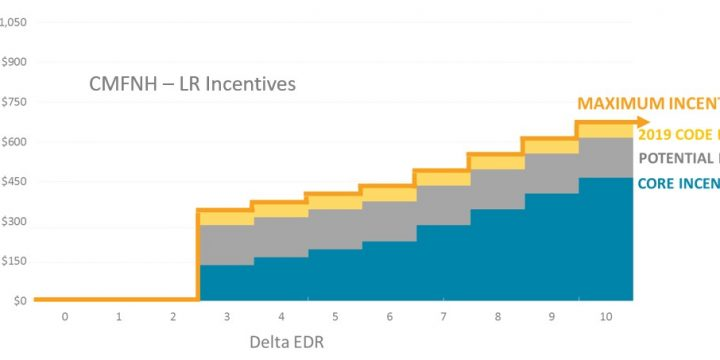 Ready to Calculate Your Estimated Incentives?